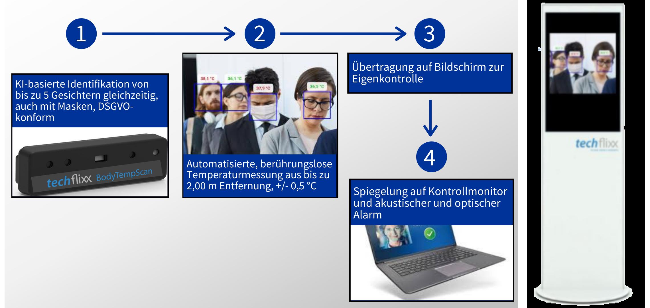 techflixx BodyTempScan Funktionsweise in Grafiken erklärt